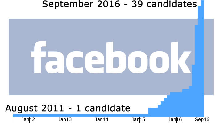 Candidates' Facebook pages over time